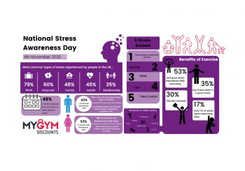 National Stress Awareness Day 2020