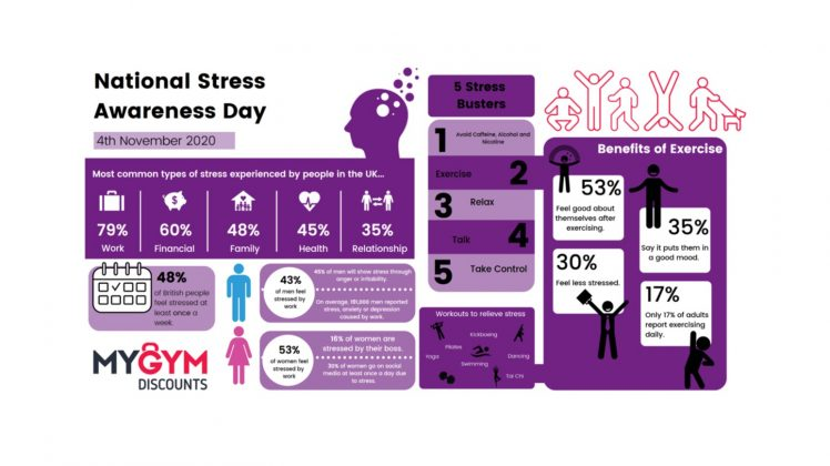 National Stress Awareness Day 2020